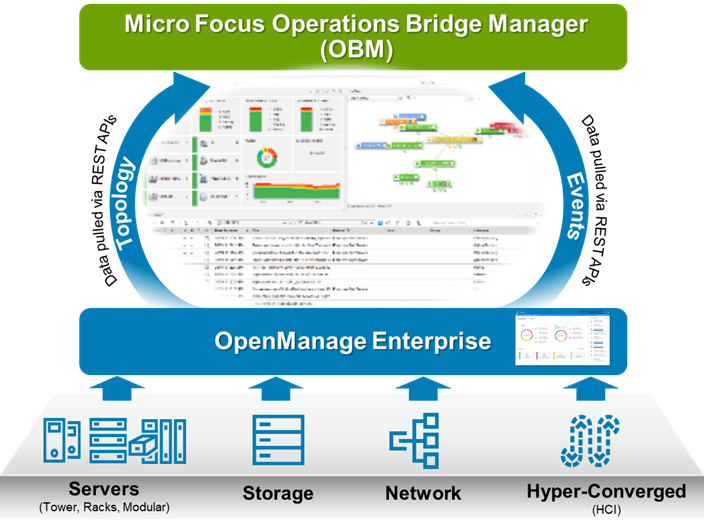 Dell EMC OpenManage Operations Connector data flow