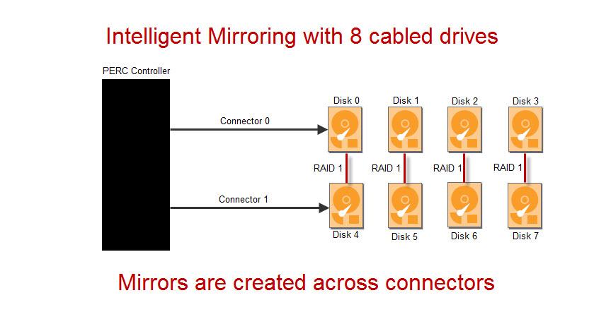 SLN111362_en_US__11350331895476.intelligent mirroring