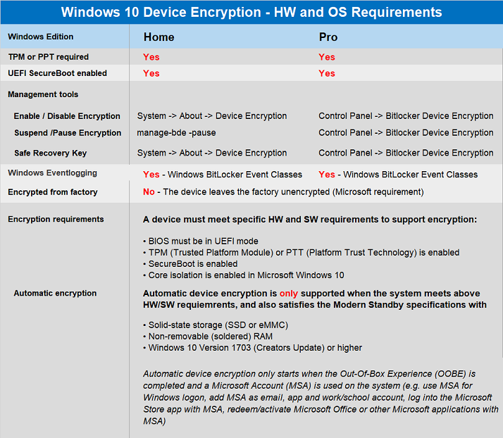 Windows 10 Hardware and Operating System Requirements
