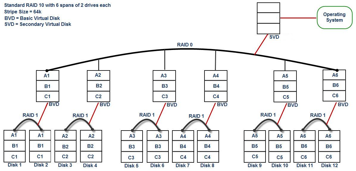 SLN111362_en_US__21350332865226.Enhanced RAID 10-2
