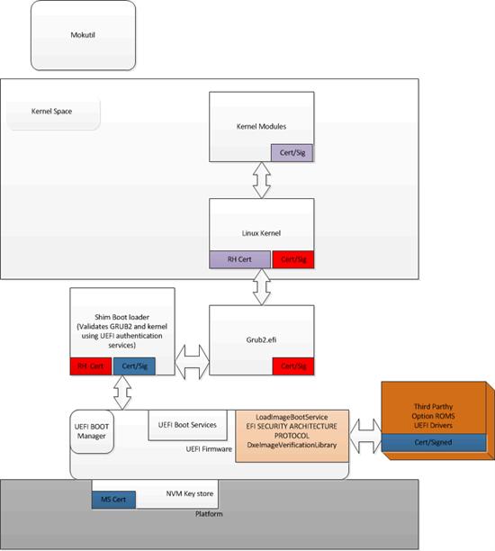 SLN311108_en_US__1i_OS&Application_Secure_Boot_overview_vb_v1